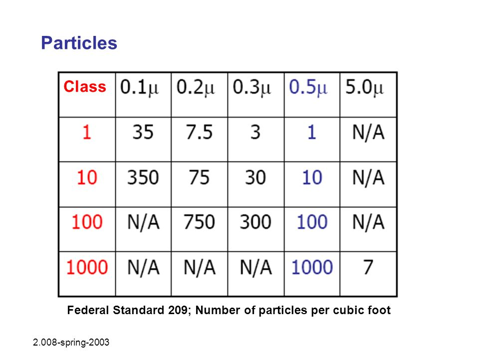 Particles Class Federal Standard 209; Number of particles per cubic foot 2.008-spring-2003