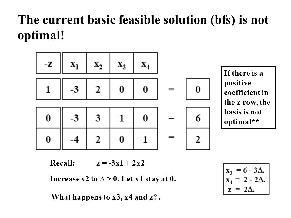 The current basic feasible solution (bfs) is not optimal!