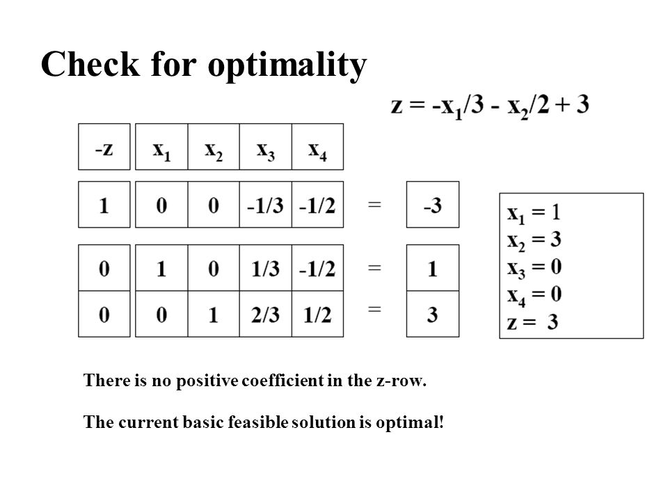 Check for optimality There is no positive coefficient in the z-row.