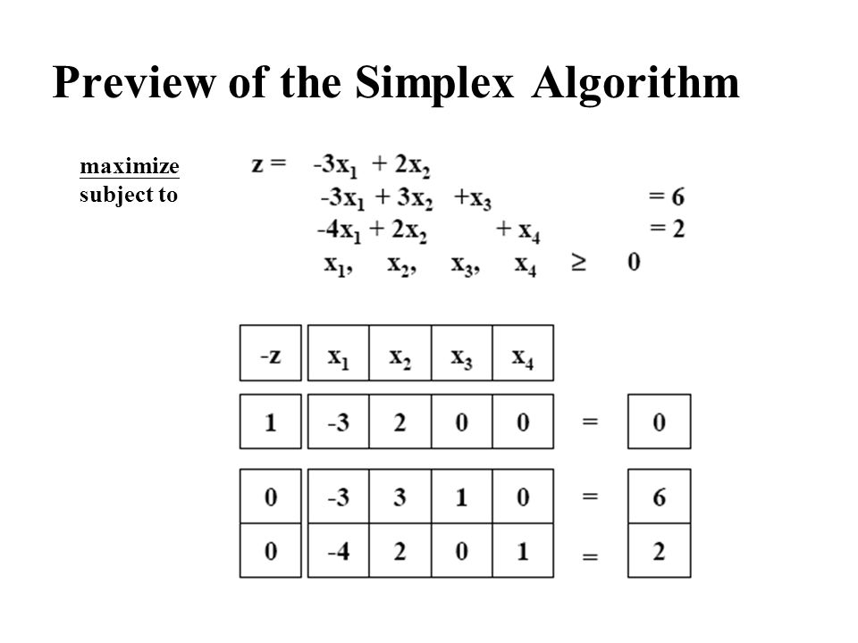 Preview of the Simplex Algorithm