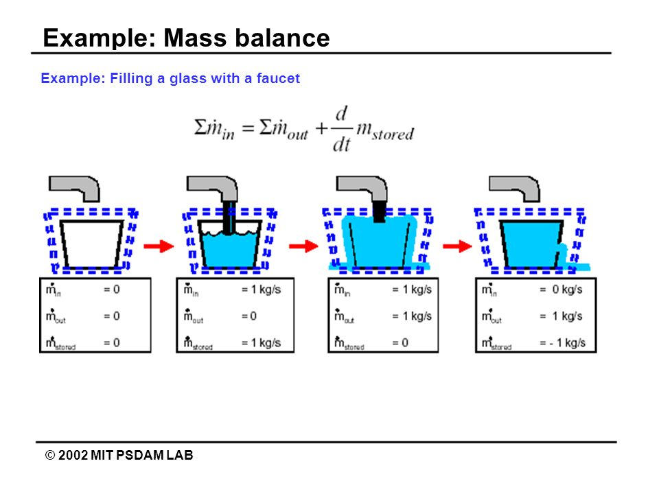 Example: Filling a glass with a faucet
