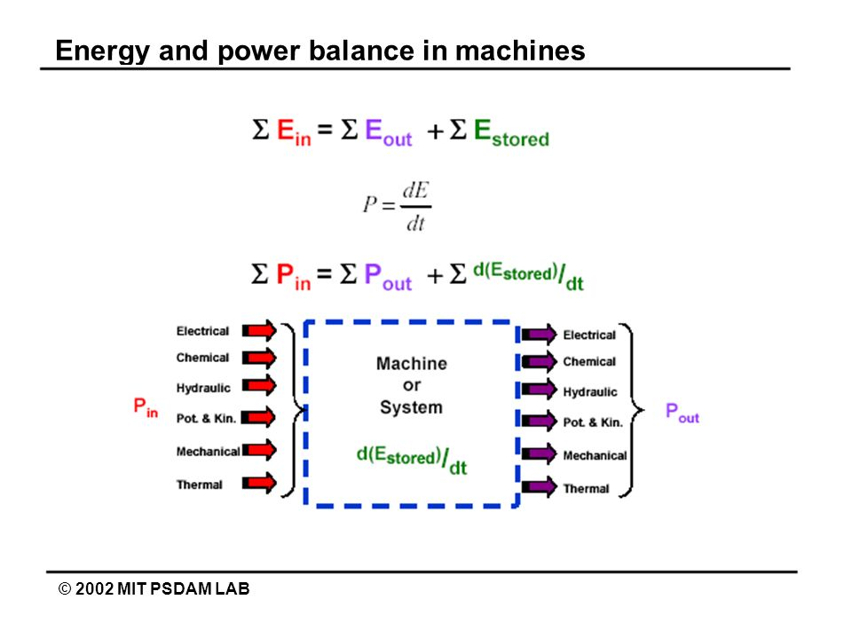 Energy and power balance in machines
