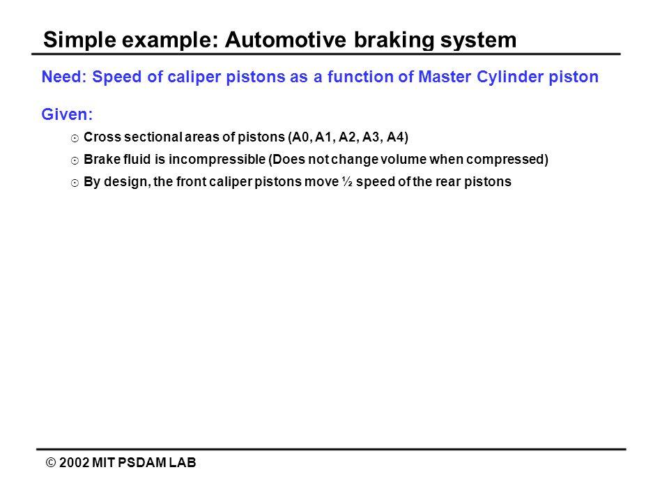 Simple example: Automotive braking system