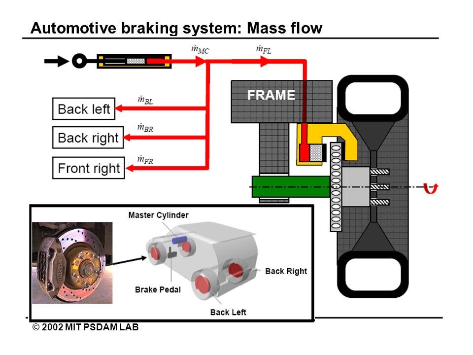 Automotive braking system: Mass flow