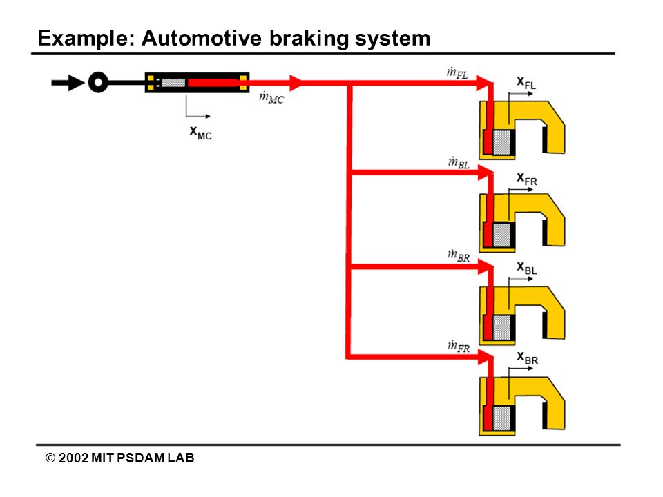 Example: Automotive braking system