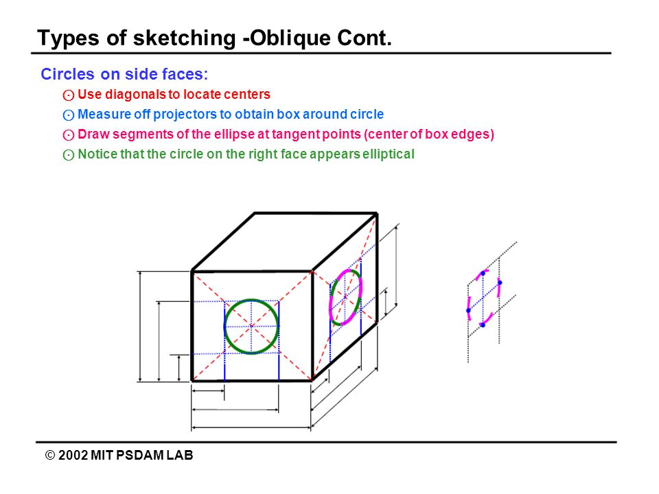 Types of sketching -Oblique Cont.