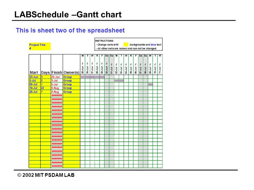 LABSchedule –Gantt chart