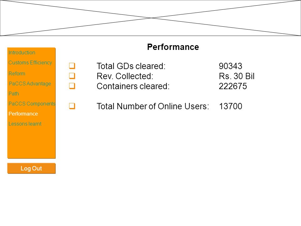Total Number of Online Users: 13700