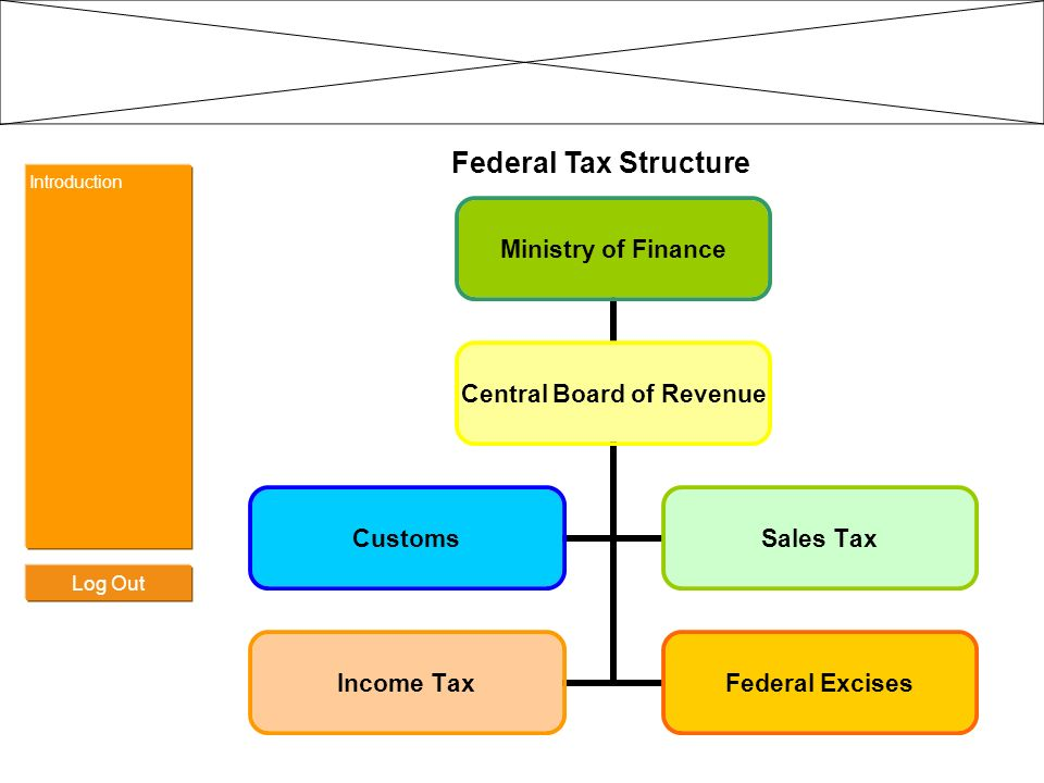 Federal Tax Structure Introduction Log Out
