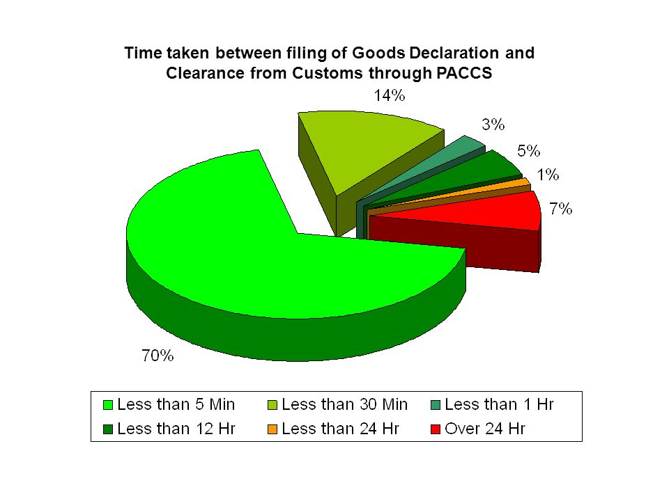 Time taken between filing of Goods Declaration and Clearance from Customs through PACCS