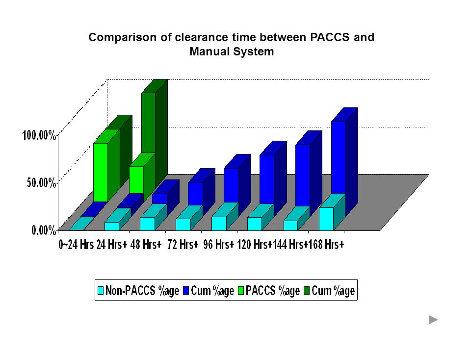 Comparison of clearance time between PACCS and Manual System