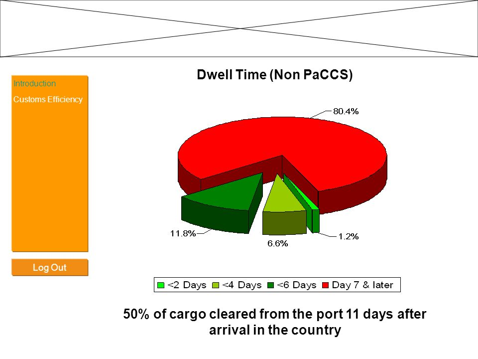 Dwell Time (Non PaCCS) 50% of cargo cleared from the port 11 days after arrival in the country. Introduction.