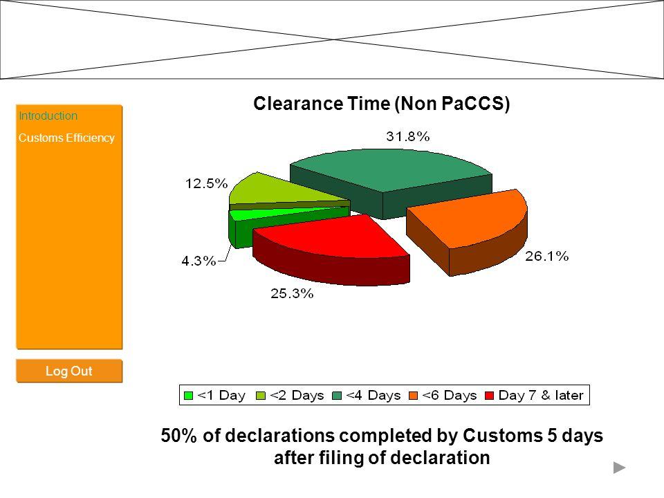 Clearance Time (Non PaCCS)