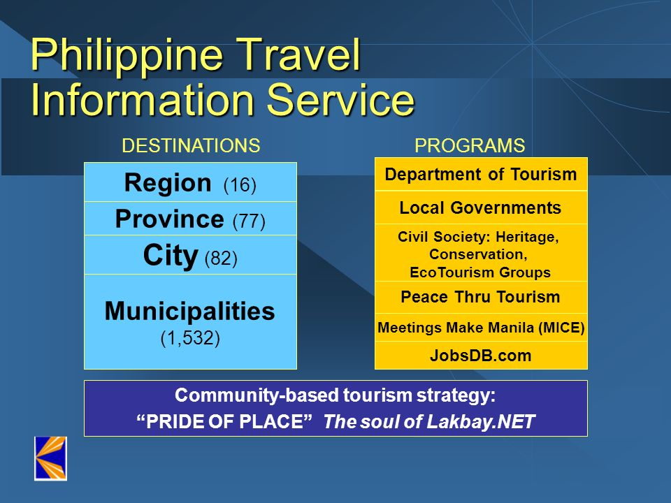 Philippine Travel Information Service