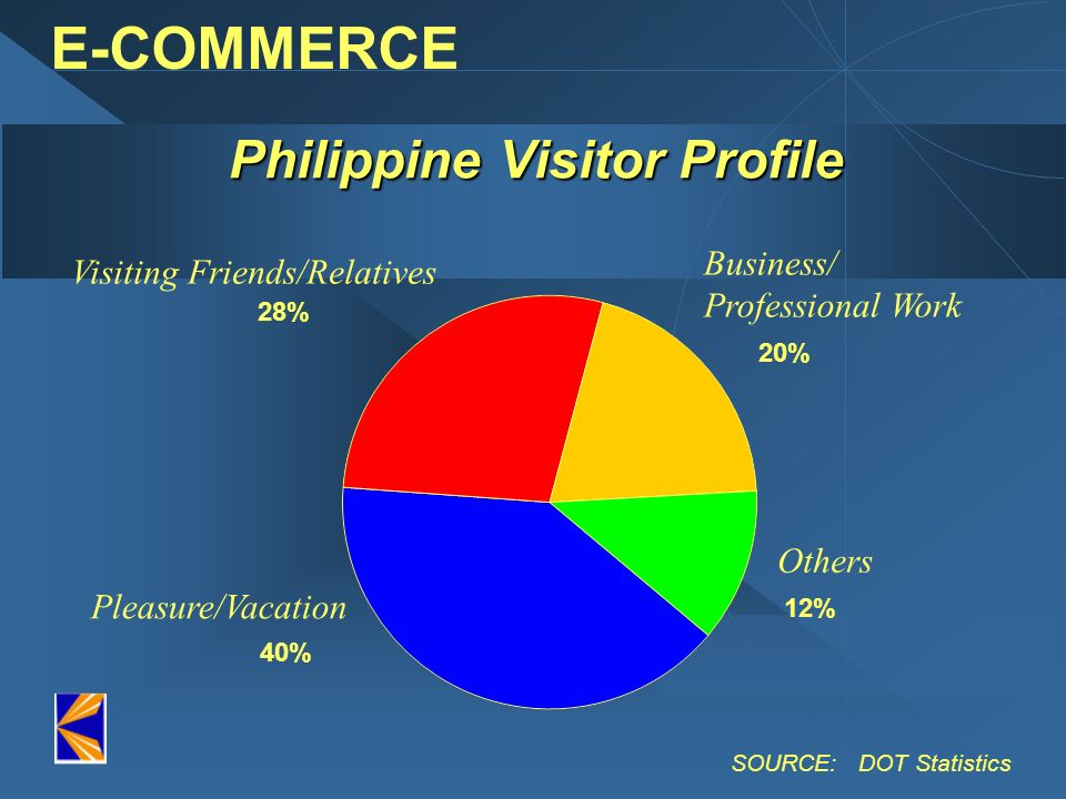 Philippine Visitor Profile