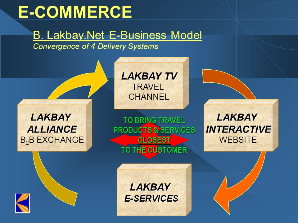 B. Lakbay.Net E-Business Model Convergence of 4 Delivery Systems