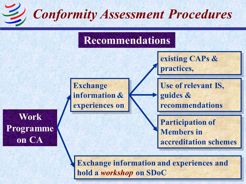 Conformity Assessment Procedures
