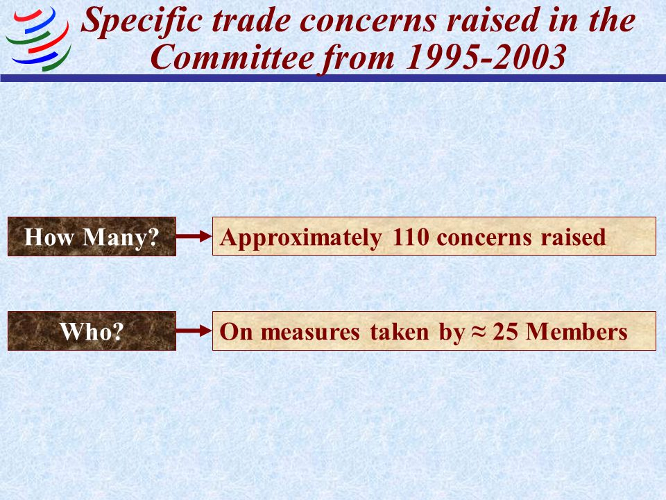 Specific trade concerns raised in the Committee from 1995-2003