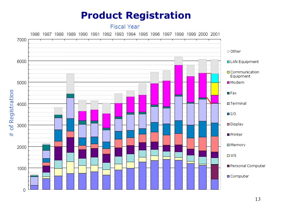 Product Registration Fiscal Year # of Registration 1986 1987 1988 1989