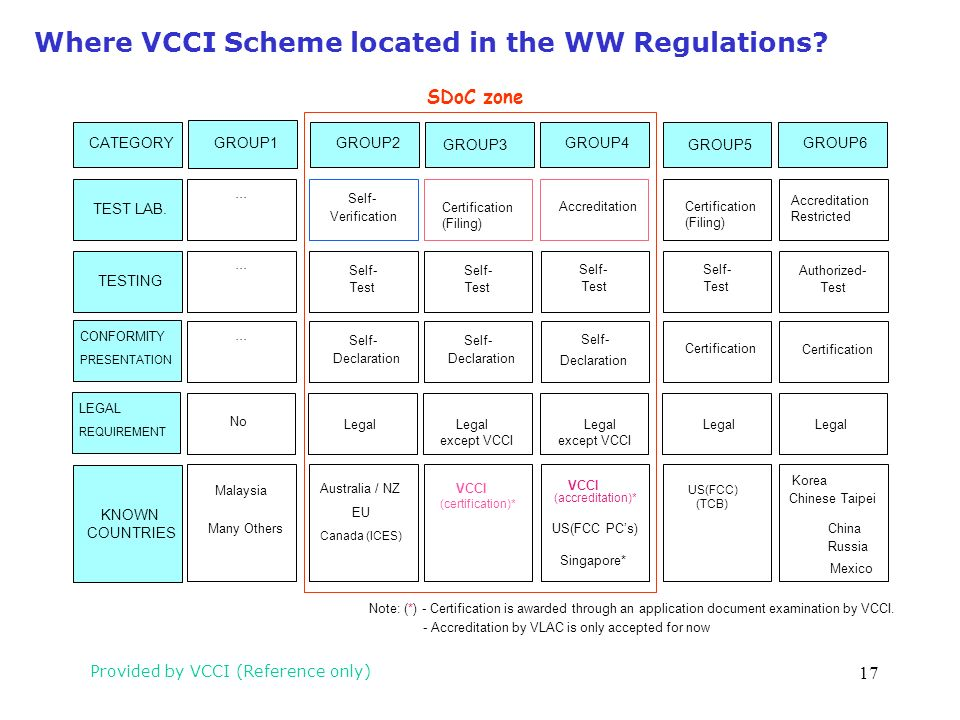 Where VCCI Scheme located in the WW Regulations