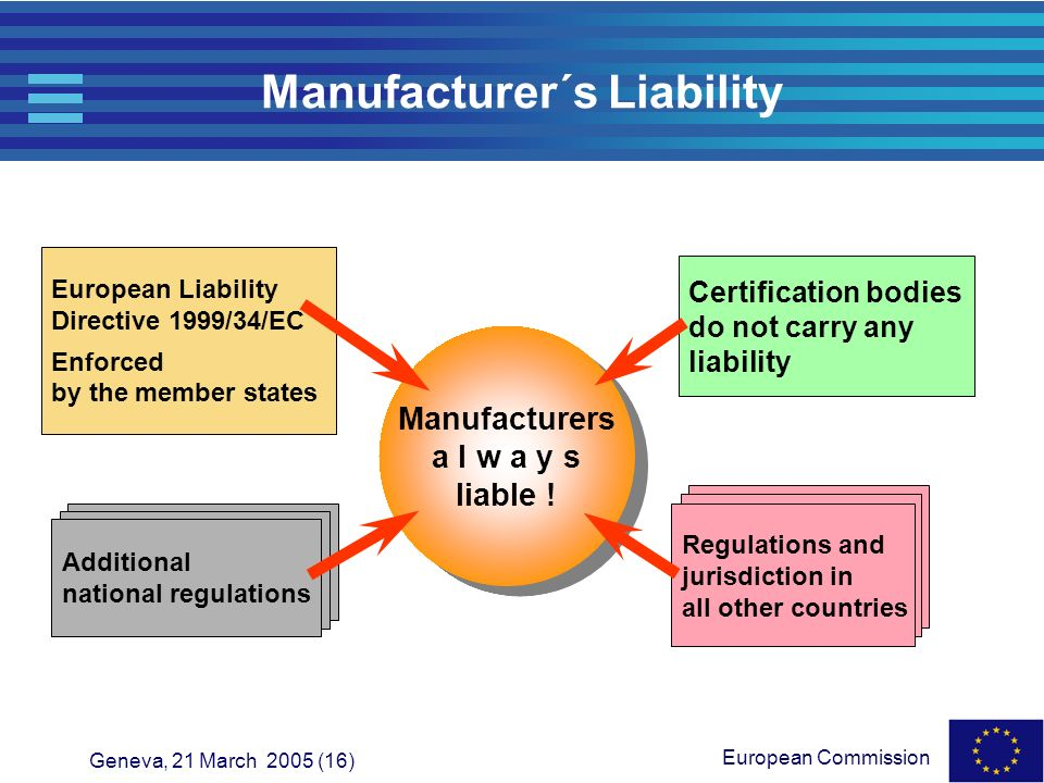 Manufacturer´s Liability