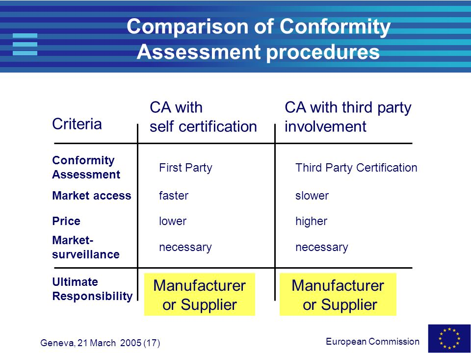 Comparison of Conformity Assessment procedures