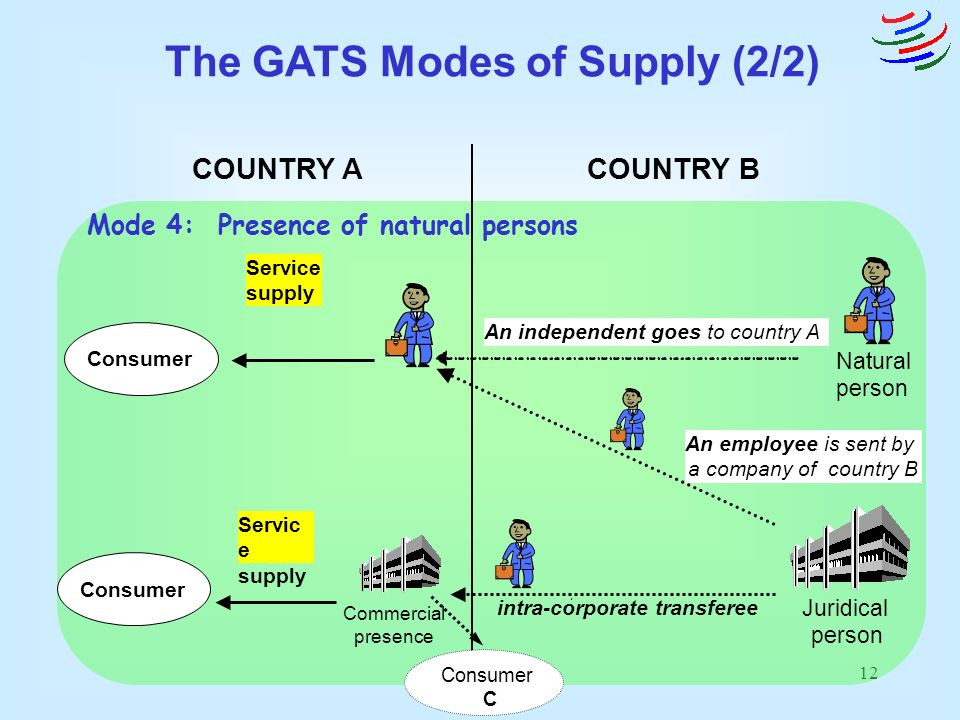The GATS Modes of Supply (2/2) intra-corporate transferee