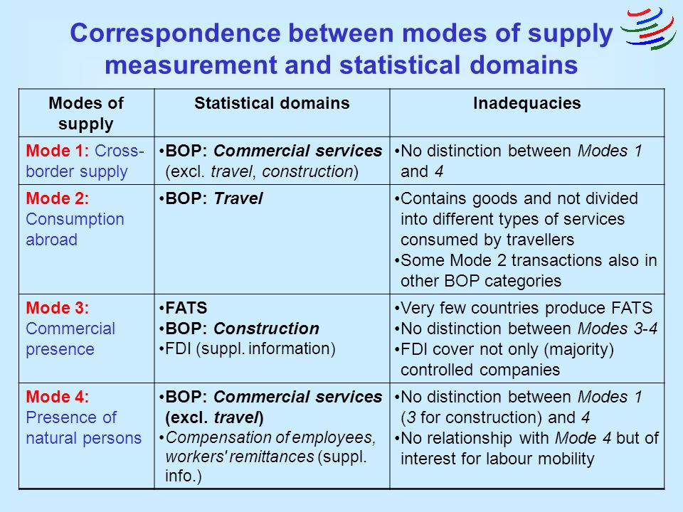 Correspondence between modes of supply measurement and statistical domains