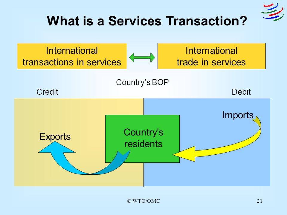 What is a Services Transaction