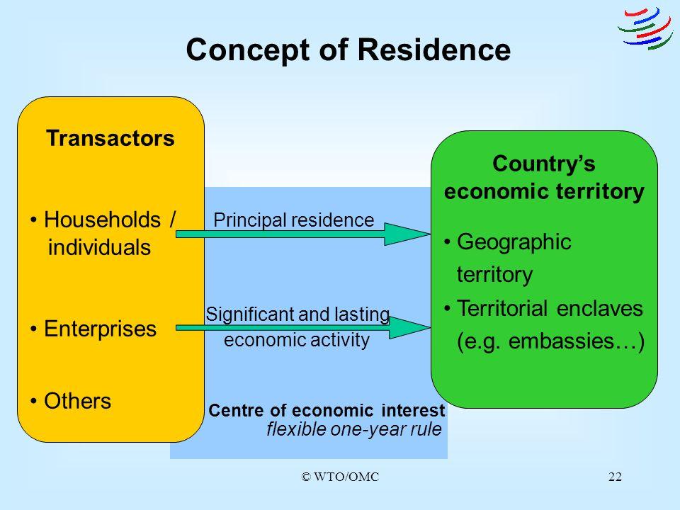 Country's economic territory