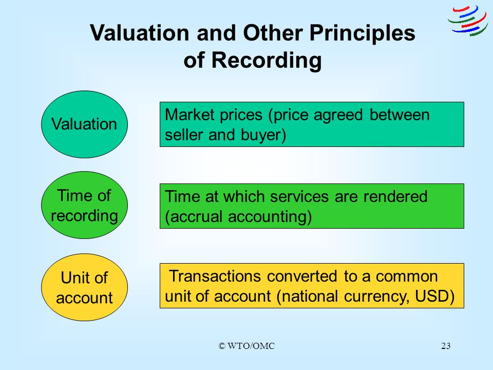 Valuation and Other Principles