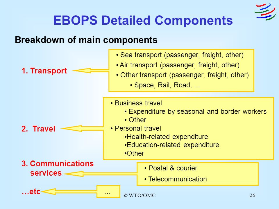 EBOPS Detailed Components