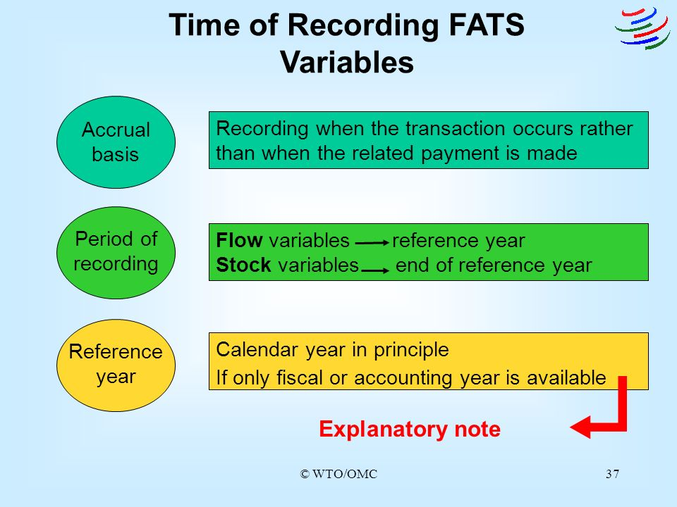 Time of Recording FATS Variables