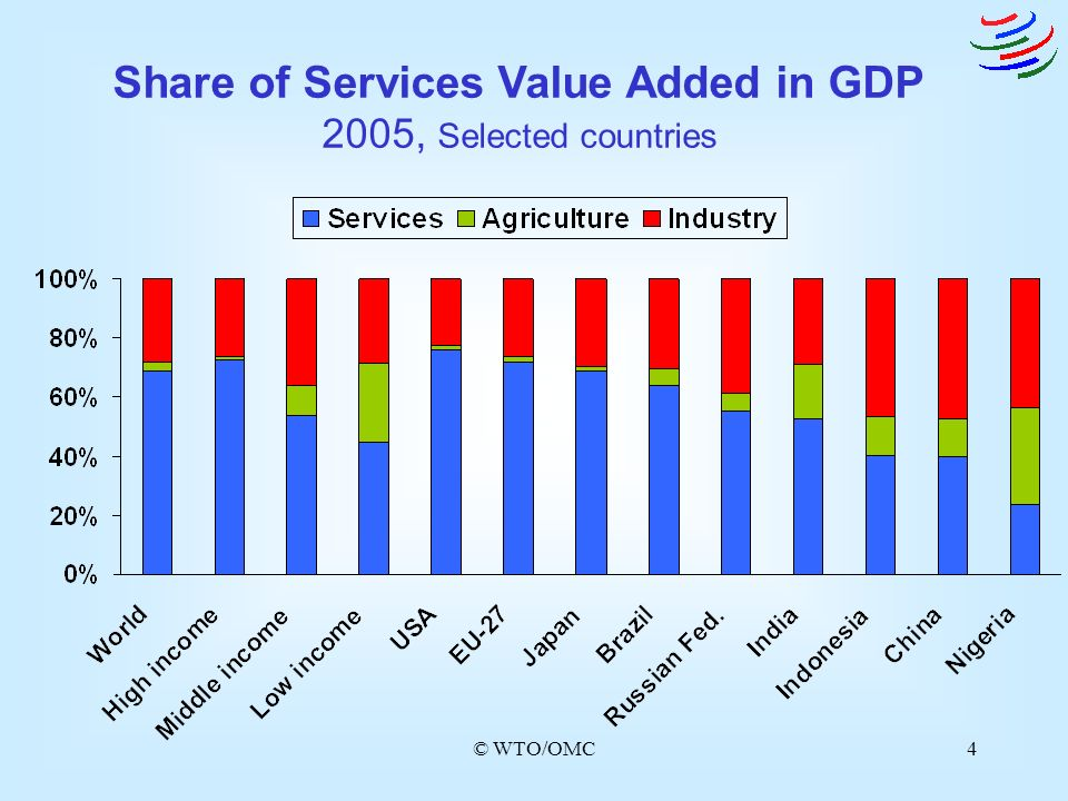 Share of Services Value Added in GDP 2005, Selected countries