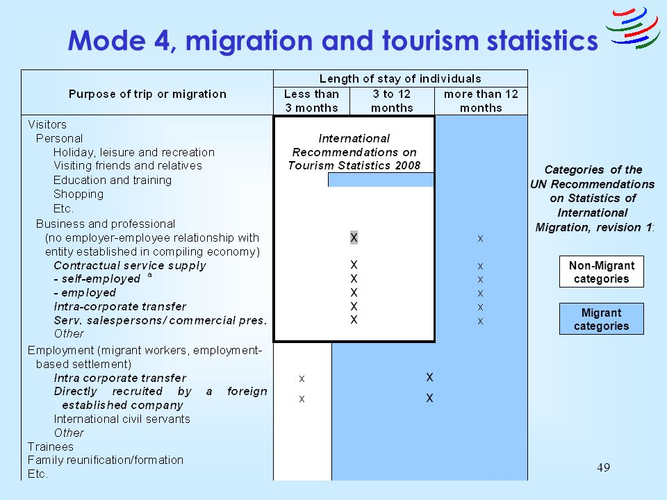 Mode 4, migration and tourism statistics Non-Migrant categories