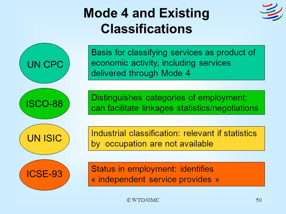 Mode 4 and Existing Classifications