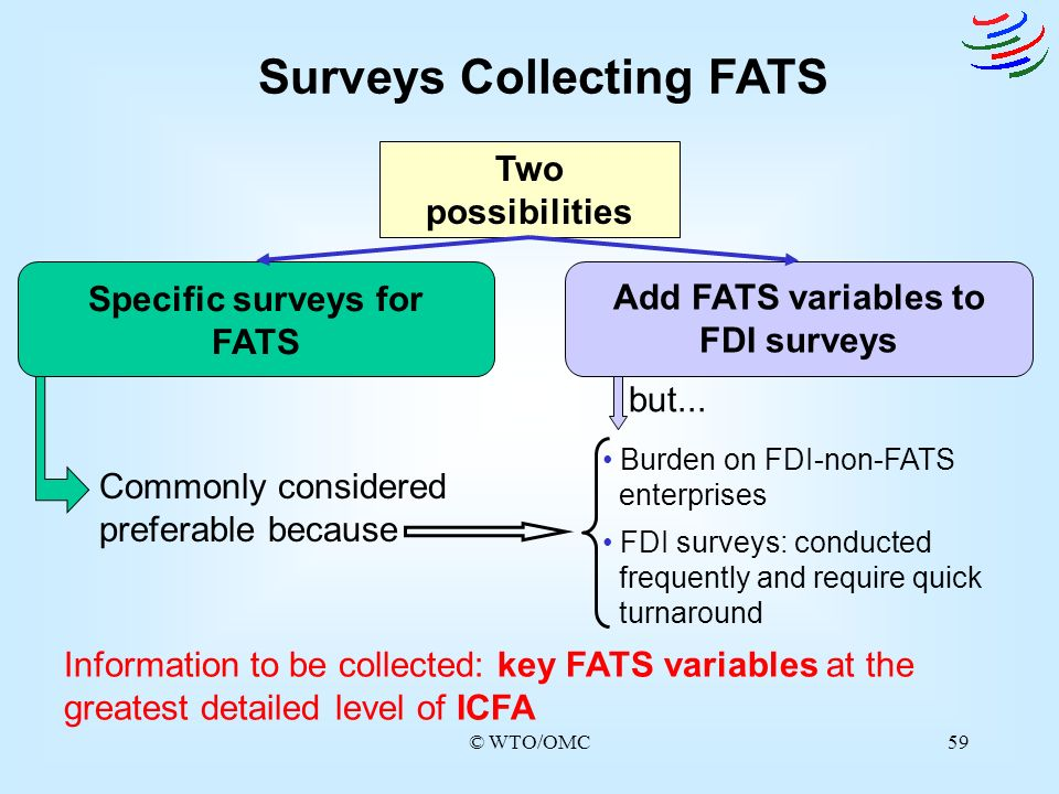 Surveys Collecting FATS