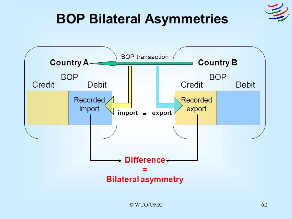 BOP Bilateral Asymmetries