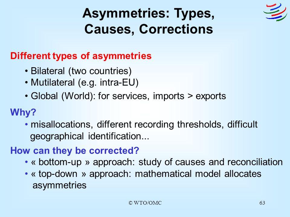 Asymmetries: Types, Causes, Corrections