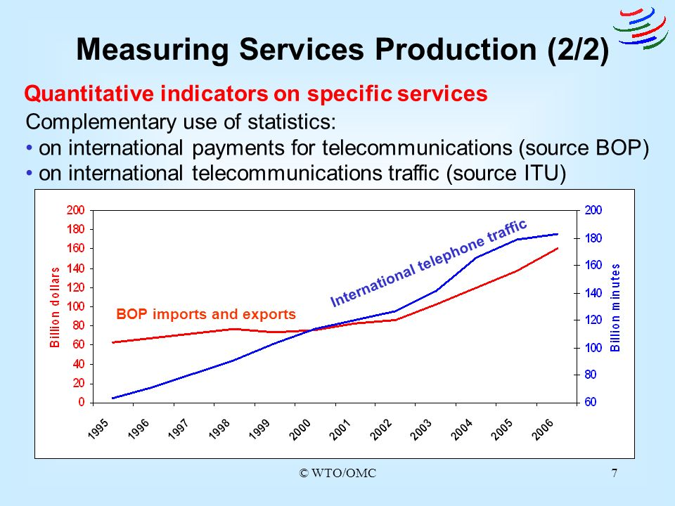 Measuring Services Production (2/2)