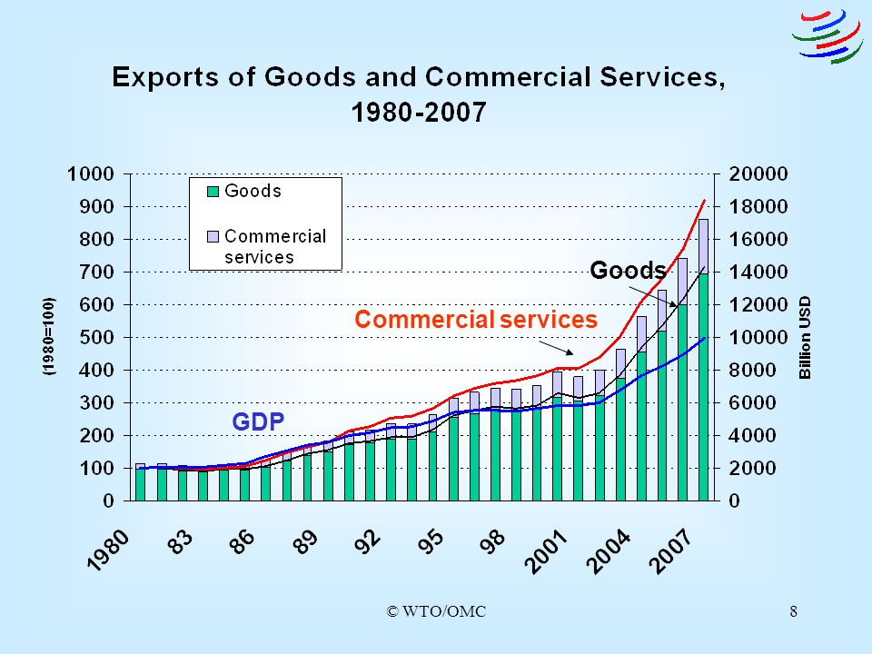 Goods Commercial services GDP