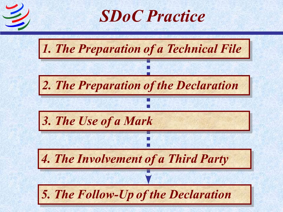 SDoC Practice 1. The Preparation of a Technical File