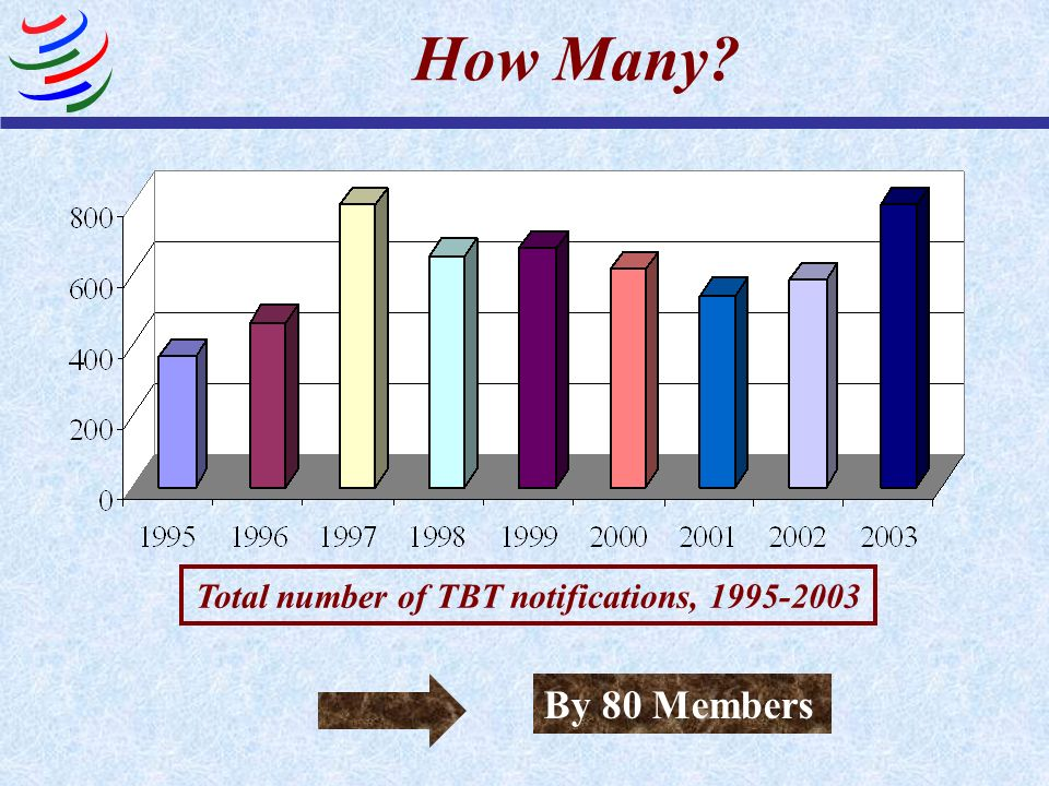 Total number of TBT notifications, 1995-2003