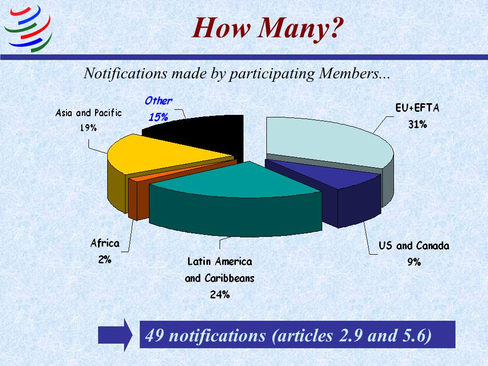Notifications made by participating Members...