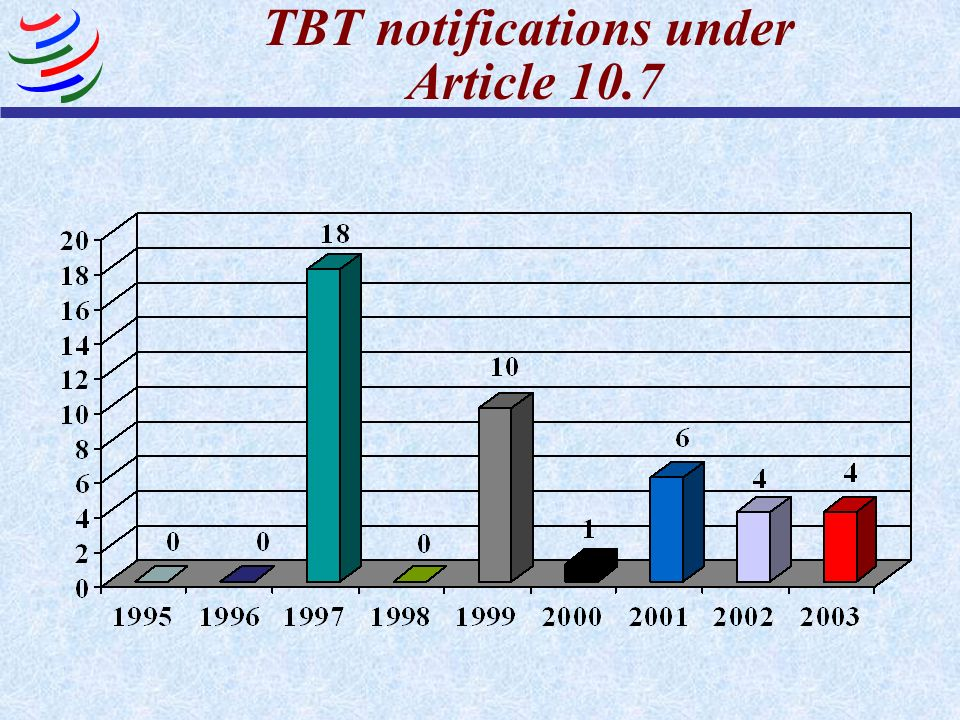 TBT notifications under Article 10.7