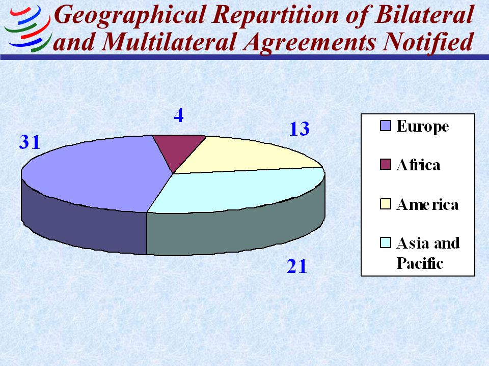 Geographical Repartition of Bilateral and Multilateral Agreements Notified