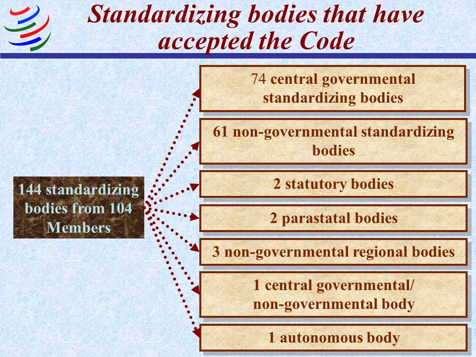 Standardizing bodies that have accepted the Code