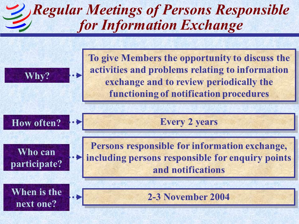 Regular Meetings of Persons Responsible for Information Exchange