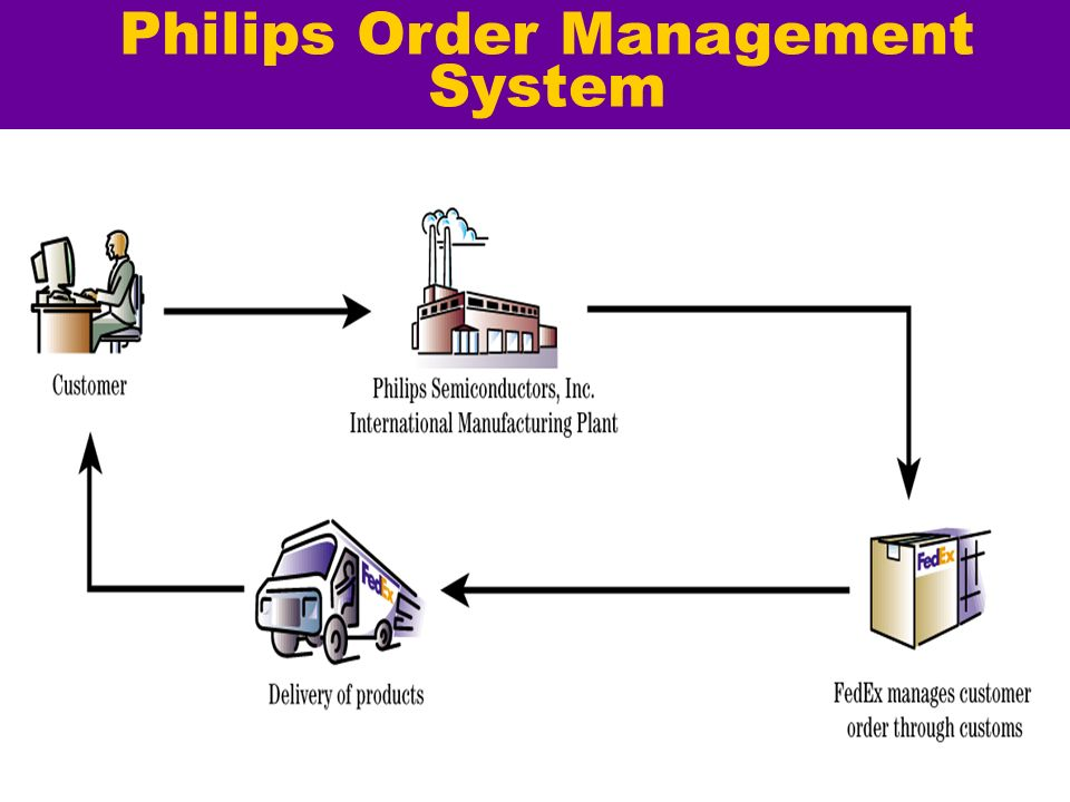 Philips Order Management System