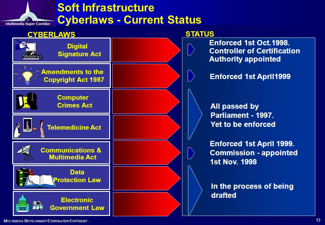 Soft Infrastructure Cyberlaws - Current Status